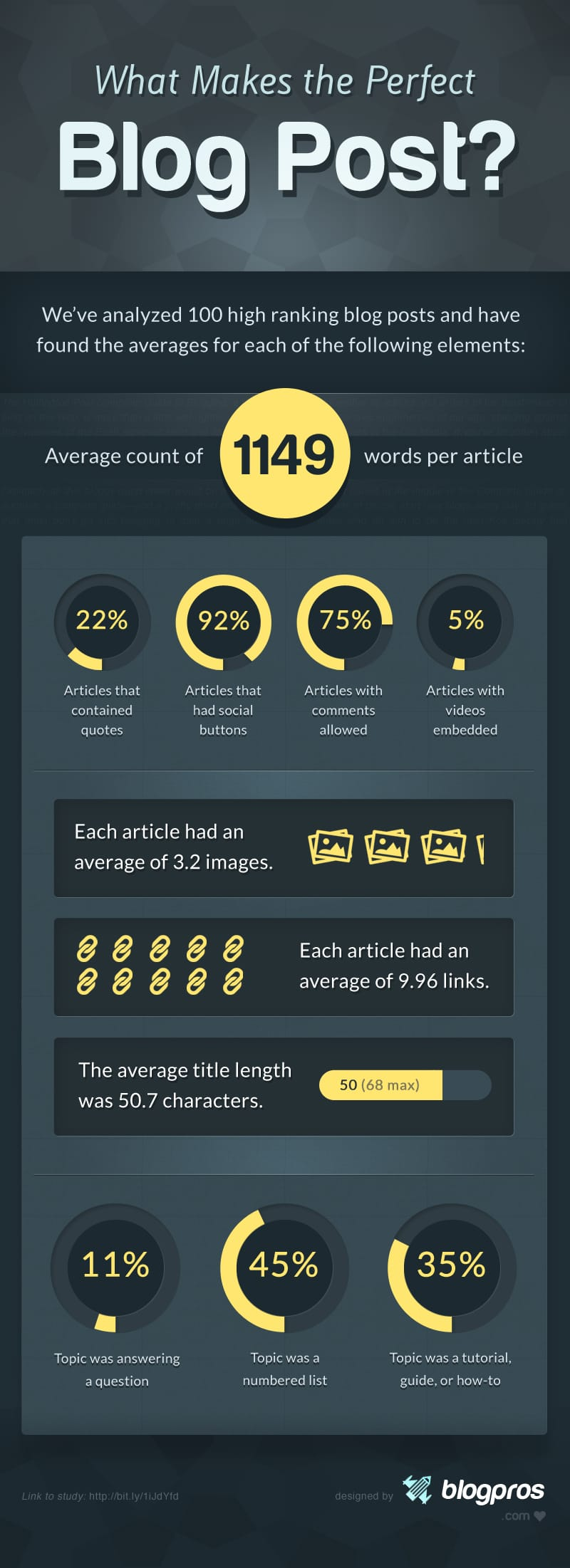 Perfect Blog Post Infographic