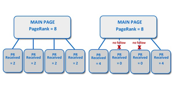 Pagerank Sculpting Illustration