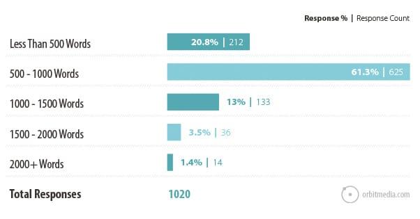 Blog Comment Response Count