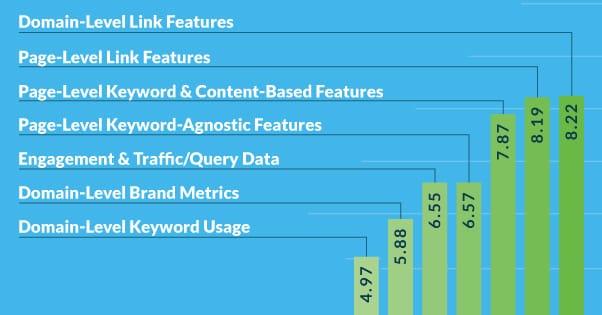 Ranking Factors Links