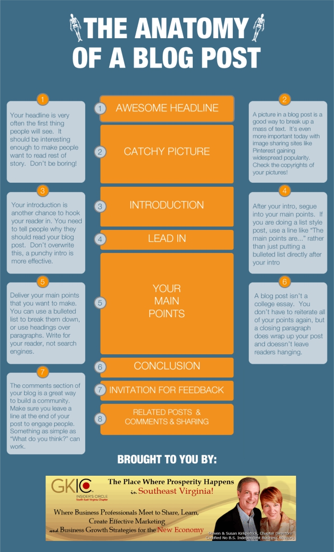 Neil Patel Perfect Blog Post Infographic